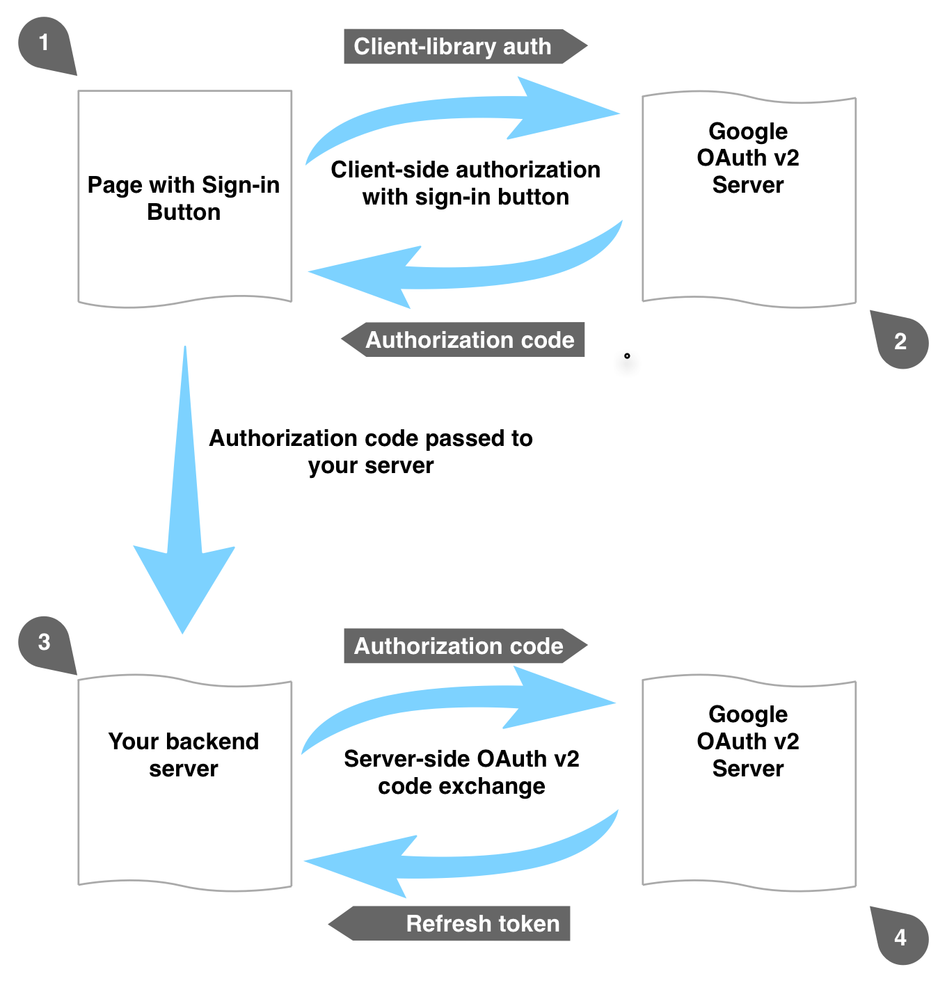 Using the one-time-code flow with Google+ Sign-in